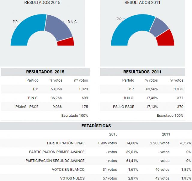 Eleccioines2015-01